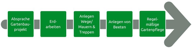 Die Baumpflege Koblenz übernimmt verschieden Arbeiten im Gartenbau in Koblenz.